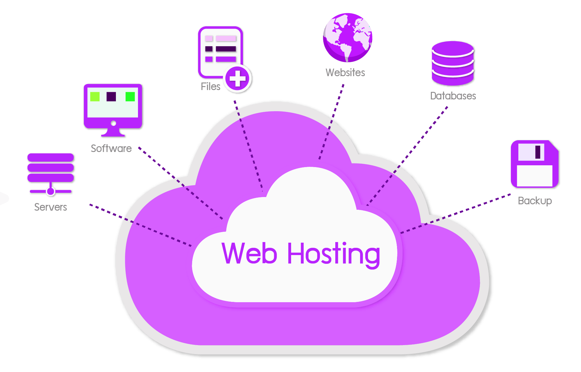 Reasons to Purchase Web Hosting: Reliable Web Hosting Services